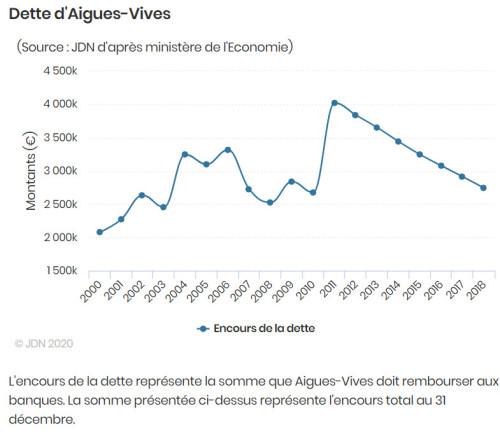 Endettement d'Aigues-Vives de 2001 à 2018 - chiffres officiels.